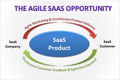 agile saas opportunity