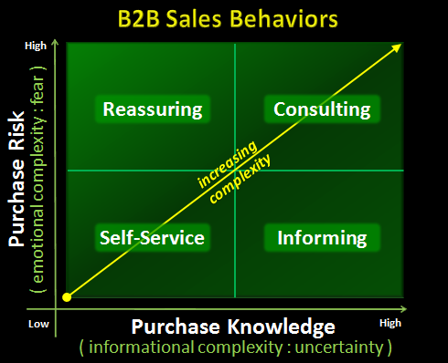 b2b sales behaviors