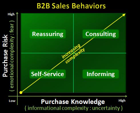 b2b sales behaviors