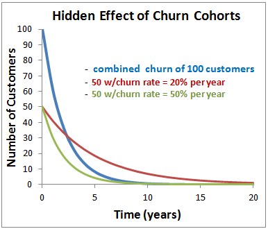 saas churn cohorts