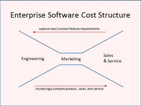 enterprise software cost structure