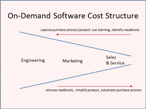 on-demand software cost structure