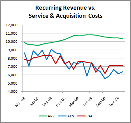 saas recurring revenue cost
