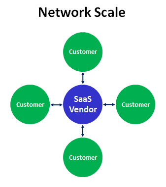 saas business model network scale