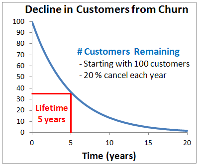 saas churn rate lifetime