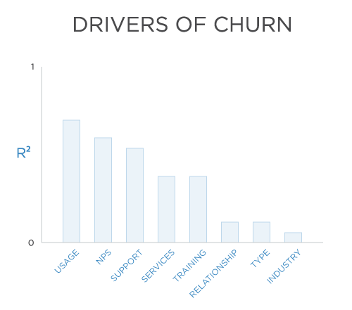 churn analysis A definition of customer churn simply put, customer churn occurs when  customers or subscribers stop doing business with a company or.