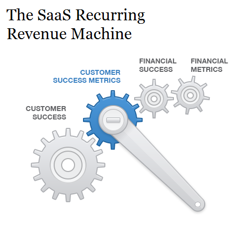 saas customer success metrics