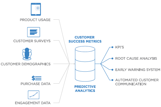 saas customer success metrics ocean of data