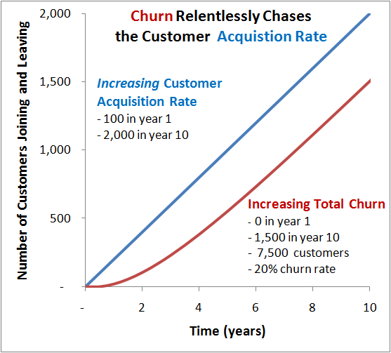 saas metrics churn acquisition