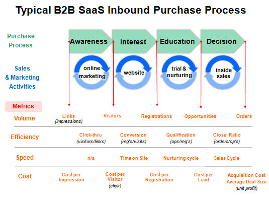 saas metrics
