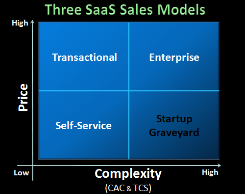 SaaS startups and their relationship with complexity