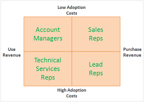 saas sales organization
