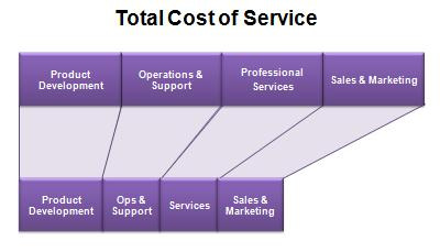 SaaS total cost of owership - total cost of service