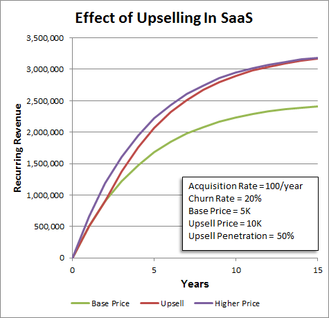 upsell not negative churn
