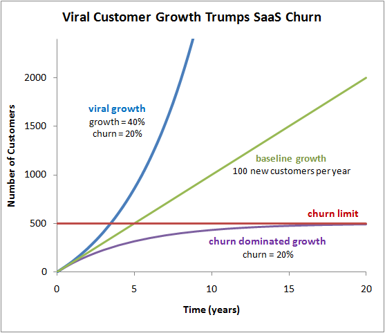 saas viral growth
