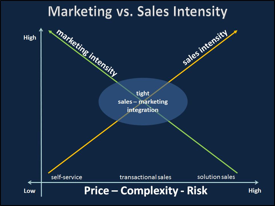 startup marketing sales continuum