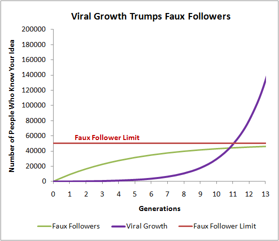 seth godin viral growth