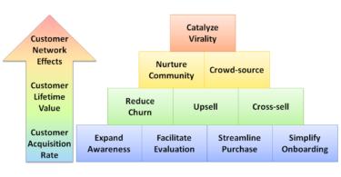 saas growth customer lifecycle