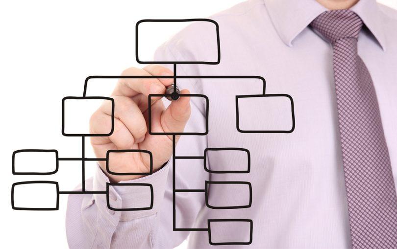 saas sales organization design