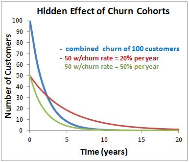 saas churn cohorts