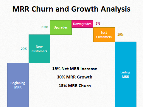 saas mrr churn analysis