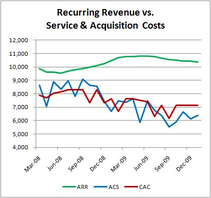 saas recurring revenue cost