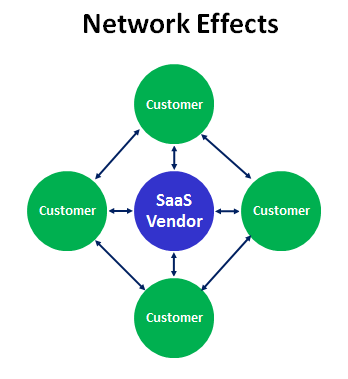 saas business model network effects