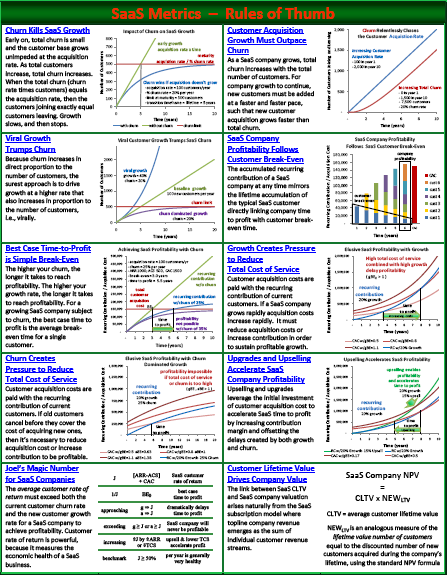 SaaS Metrics Guide to SaaS Financial Performance