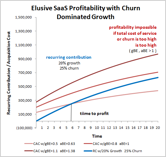 saas profitability growth with churn