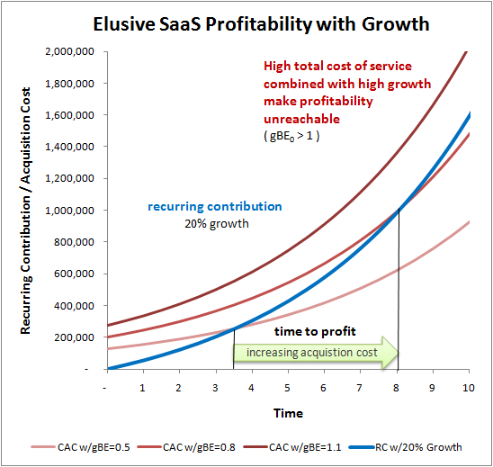 saas profitability growth