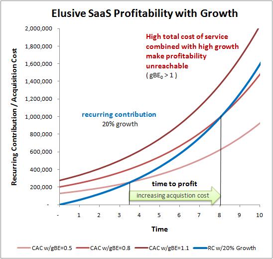 saas profitability growth