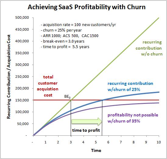 saas profitability