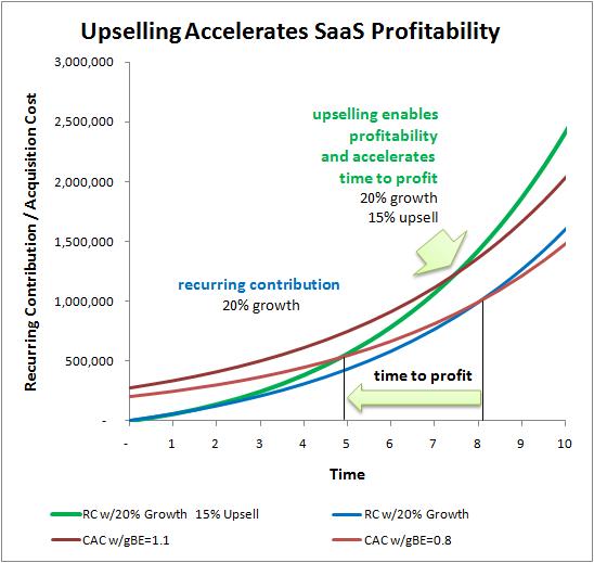 saas upsell profitability
