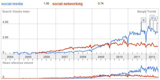 social media - social networking - trend