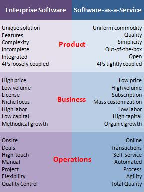 Enterprise Software vs Software-as-a-Service