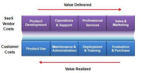 software value chain